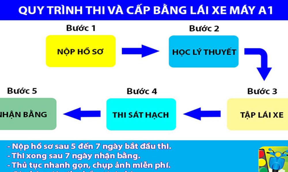 quy-trinh-hoc-va-thi-cap-bang-lai-xe-hang-A1